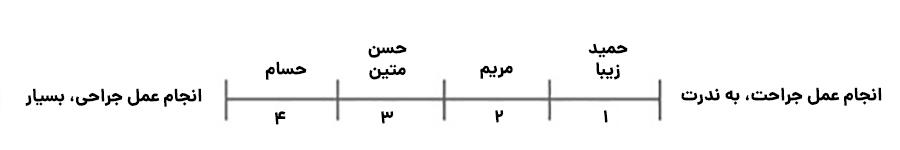 قرار دادن نقشها در متغیرهای تعریف شده